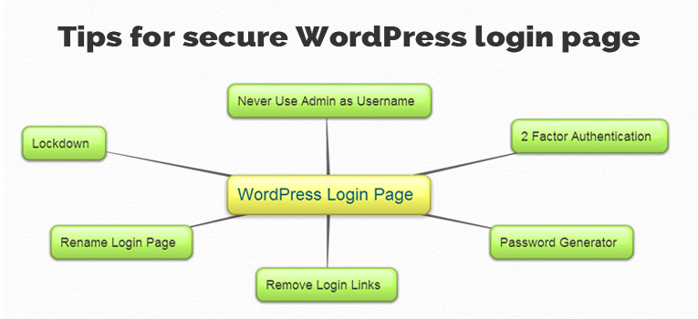 Secure WordPress login page