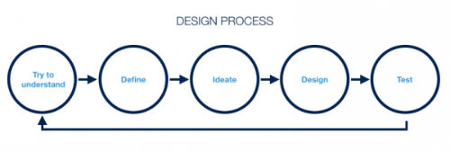 problem solving abilities to Build an Awesome UX Portfolio